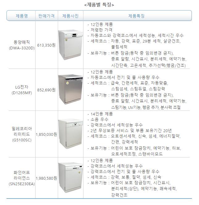 식기세척기-제품별특징.jpg