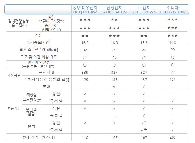 김치냉장고-종합표.jpg