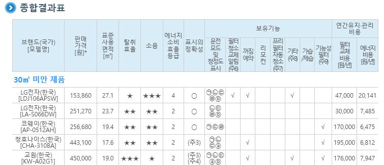 공기청정기-결과표.jpg