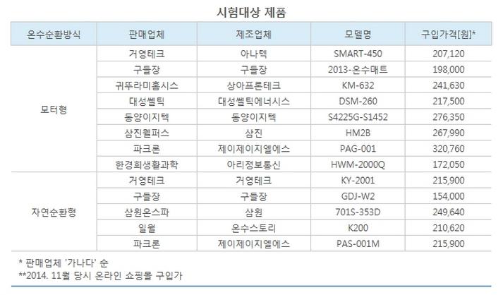 전기온수매트-시험대상제품.png